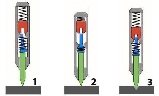 Принцип работы автоматического керна