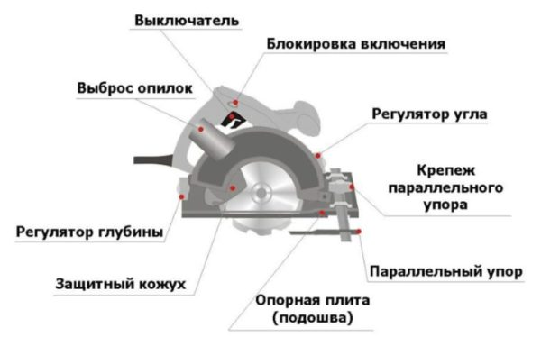 Компоненты дисковой пилы